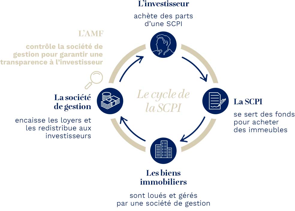 fonctionnement SCPI - Infographie